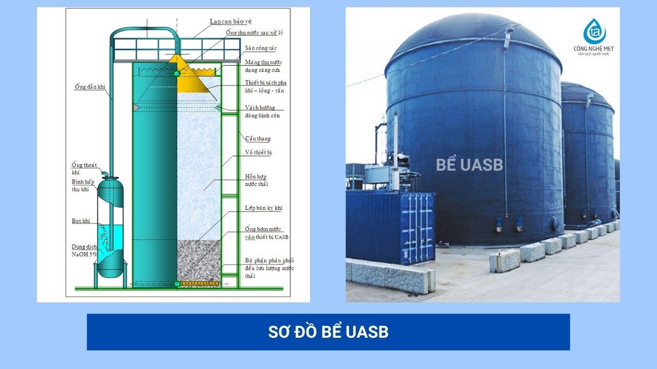 Xử lý nước thải bằng phương pháp sinh học