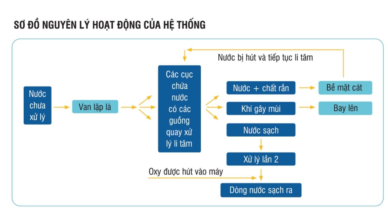 Nguyên lý hoạt động của hệ thống xử lýt nước MET