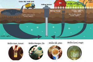 Thành phần trong nước giếng khoan