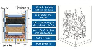cách lắp đặt hệ thống xử lý nước MET - bể xây