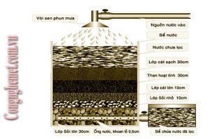 lọc nước bằng cát sỏi được nhiều người lựa chọn