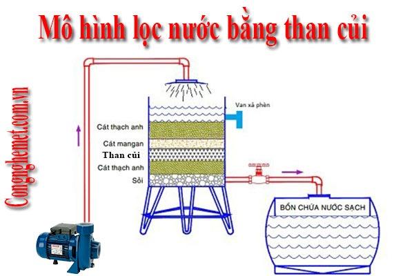 Lọc nước bằng than củi