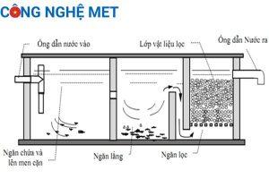 Sử dụng nguồn nước ngầm bằng phương pháp cơ học